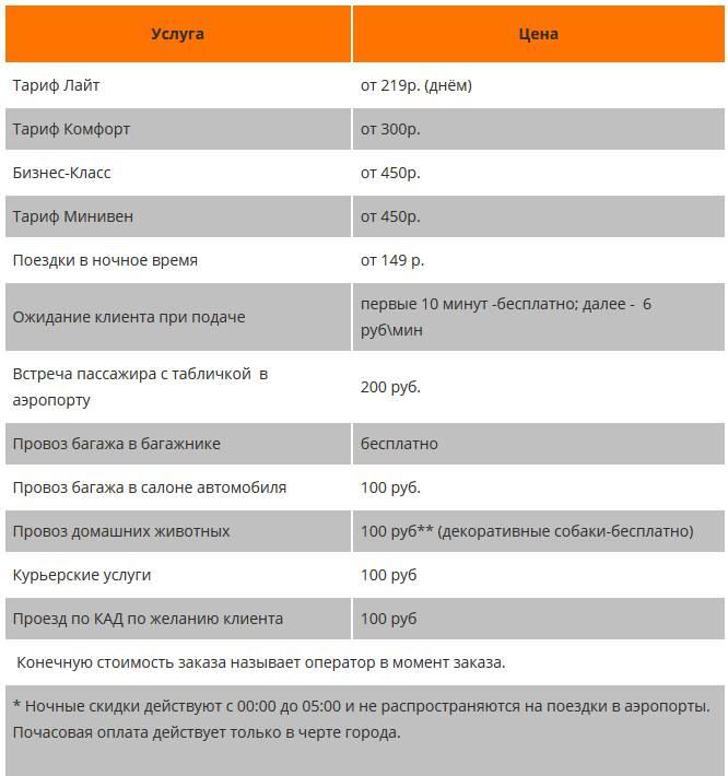 тарифы такси 777 в Санкт-Петербурге
