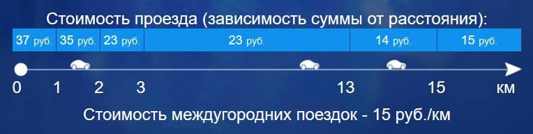 Тарифы_такси_Такси_Айсберг Белгород