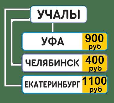 Такси Екатеринбург Учалы